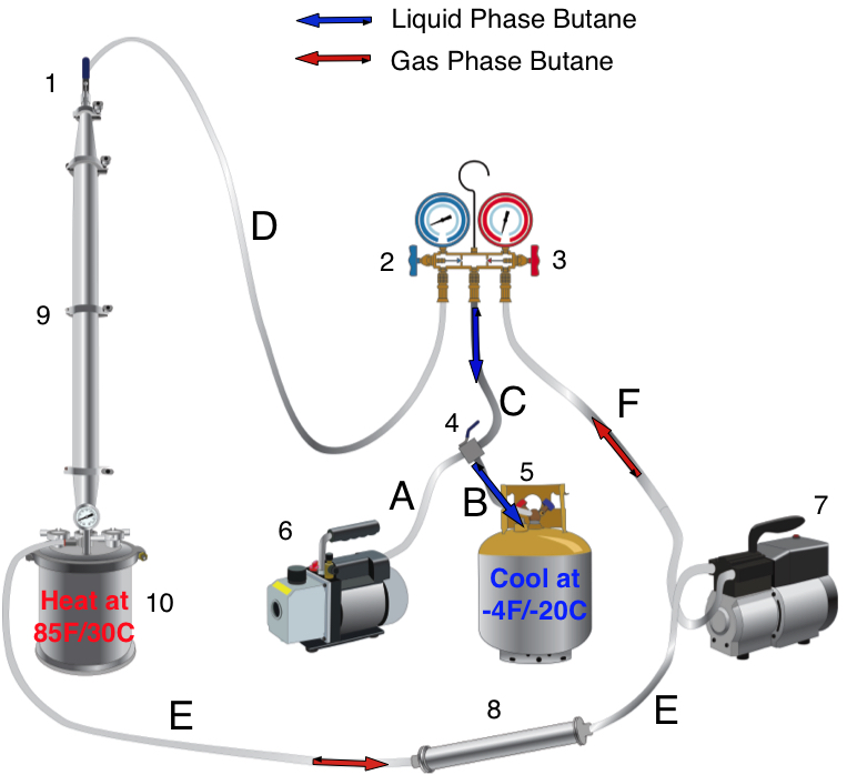 Closed Loop Extraction Systems Cls 107 Pull Push Butane